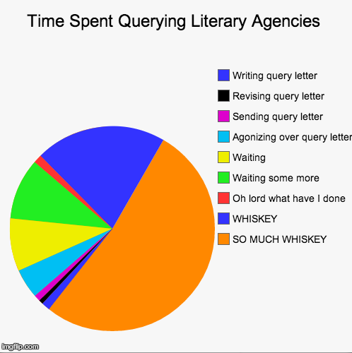 Chart entitled: Time Spent Querying Literary Agents. A quarter of the chart is divided into categories such as Writing query letter. Revising query letter. Sending query letter. Agonizing over query letter. Waiting. Waiting some more. Oh lord what have I done. Another quarter is labelled 'WHISKEY'. The remaining half  of the chart is labelled 'SO MUCH WHISKEY'.